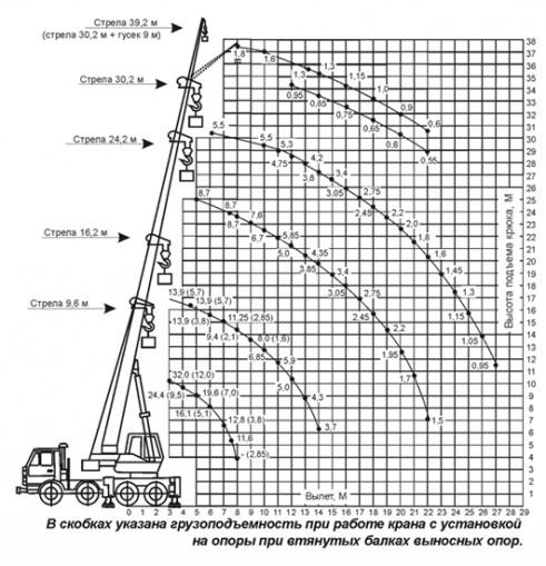 Грузовысотные характеристики автокрана КС-55729-1В