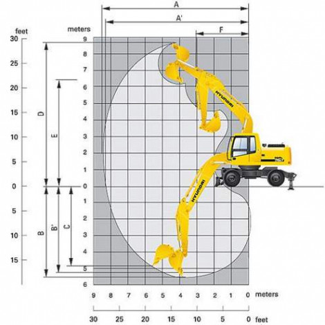 Диаграмма рабочих зон экскаватора Hyundai R170W-7 (Хендэй 170) сдающегося в аренду в Чебоксарах