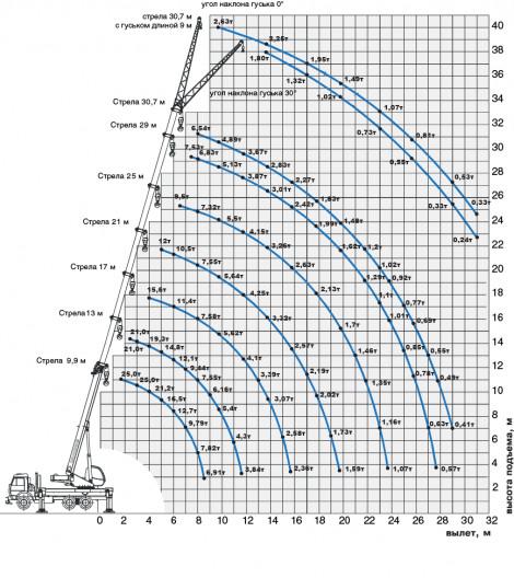 Грузовысотные характеристики автокрана 25 тонн в аренду КС-45717К-1Р