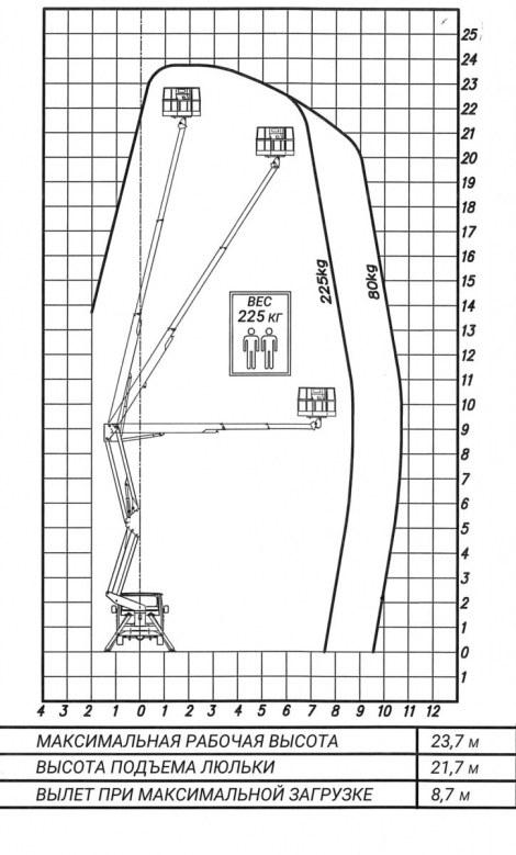 Диаграмма высотно-грузовых рабочих зон автовышки Socage DA-324